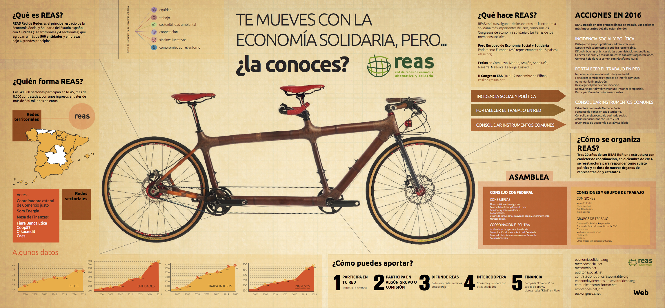 REAS_infografia_bici_CAST150